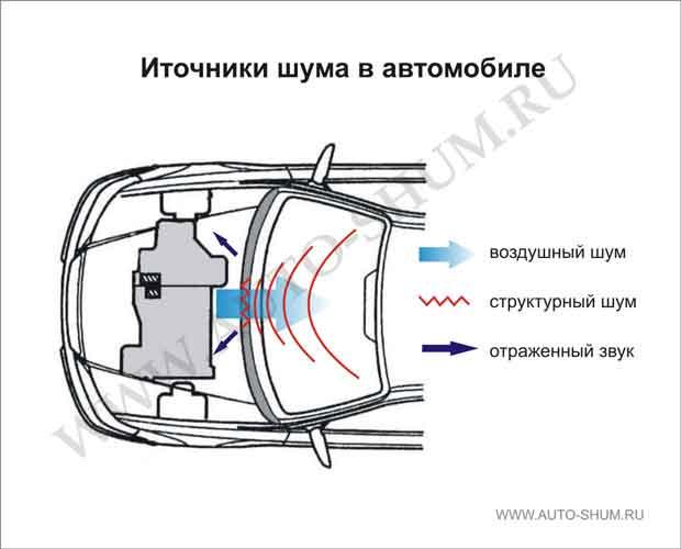 Шумоизоляция для машины своими руками
