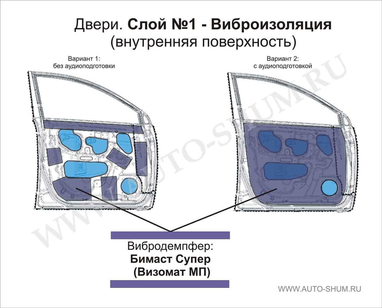 Шумовиброизоляция Инструкция